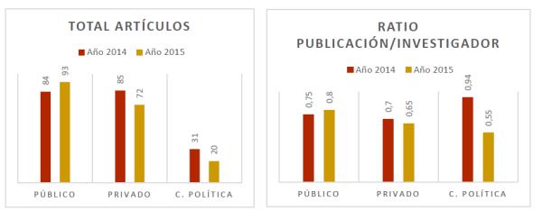 memoria de investigación Facultad de Derecho 2015 articulos